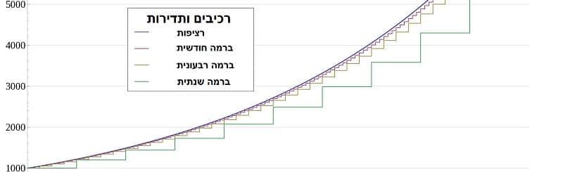 לוח סילוקין - גרף משכנתא