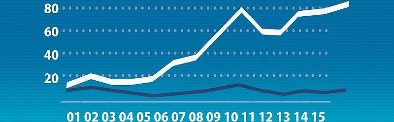 """השקעה בנדל""""ן - גרף תשואה עולה"""
